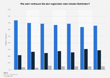 Umfrage in Österreich zum Vertrauen in regionale und lokale Behörden 2018