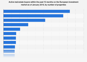 European real estate market: active property buyers 2016