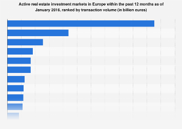 European real estate market: most active markets in past 12 months as of January 2016