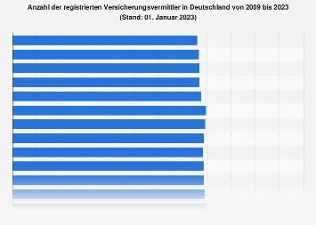Registrierte Versicherungsvermittler in Deutschland bis 2018