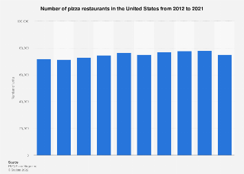 Number of pizza restaurants in the U.S. 2012-2017