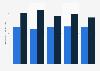 Vergütung für IT- und Bankangestellte im Wealth Management in der Schweiz bis 2013