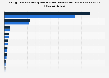 Leading retail e-commerce markets worldwide 2014-2019