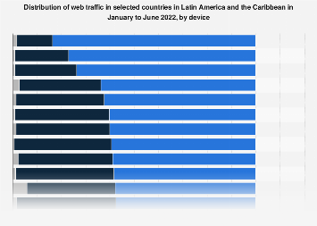 Latin America: share of internet traffic 2019, by device