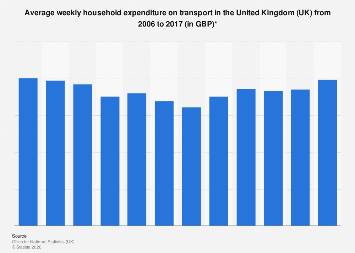 Weekly UK household expenditure: transport 2006-2017