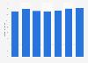 Umsatz von Lambertz Polonia in Osteuropa bis 2015/2016