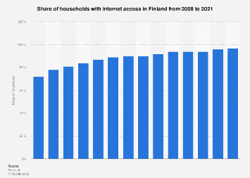 Household internet access in Finland 2007-2016
