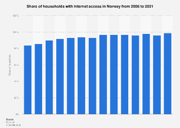 Household internet access in Norway 2007-2018