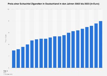 Preis einer Schachtel Zigaretten in Deutschland bis 2019