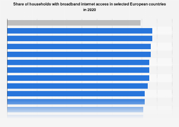 Share of households with broadband internet access in European countries 2018