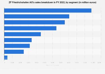 ZF Friedrichshafen AG - sales by segment 2017