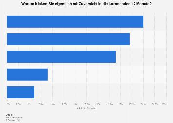 Gründe für zuversichtliche Zukunftserwartung in Österreich 2018