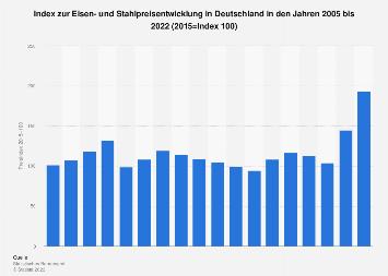 Stahl - Index zur Preisentwicklung in Deutschland bis 2017