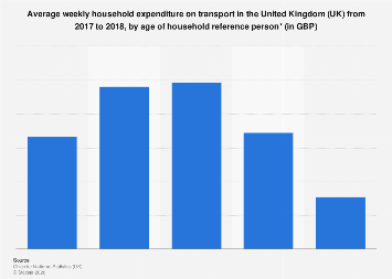 Transport: Weekly household expenditure in the United Kingdom (UK) 2017, by age
