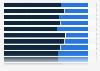 Umfrage zu bestimmten Vorsätzen für das kommende Jahr in Österreich 2014