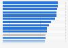 Online media consumption in European countries 2016