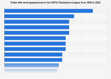 UEFA Champions League most appearances by club 2017/18