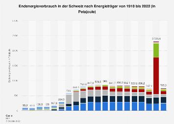 Endenergieverbrauch in der Schweiz nach Energieträger 2016