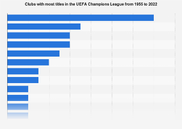 UEFA Champions League titles by club 1955-2019 | Statista