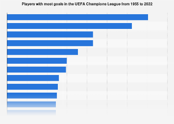 UEFA Champions League all-time top goalscorers 1955-2018