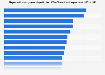UEFA Champions League appearances by player | Statista