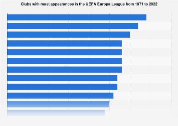 UEFA Europa League most appearances by club 1971-2019