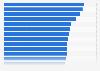 UEFA Europa League most games by club 1971-2019