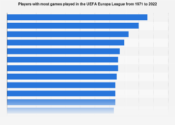 UEFA Europa League most appearances by player 1971-2019