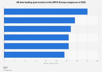 UEFA Europa League all-time top goalscorers 1971-2019