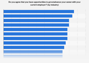 Workers with career advancement opportunities worldwide in 2014, by industry