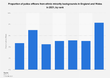 Ethnic minorities in the police workforce in England and Wales (UK) 2019, by rank