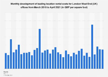 Monthly Rental Cost For London West End (UK) Offices 2016 To 2017