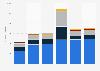 UEFA use of income 2013/14