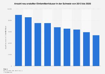 Neue Einfamilienhäuser in der Schweiz bis 2015