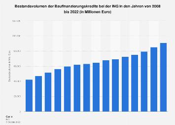 Bestandsvolumen der Baufinanzierungskredite bei der ING bis 2018