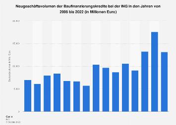 Neugeschäftsvolumen der Baufinanzierungskredite bei der ING bis 2018