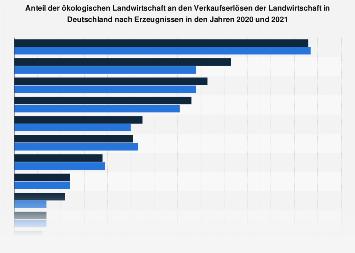 Umsatzanteil der ökologischen Landwirtschaft in Deutschland nach Erzeugnissen 2017