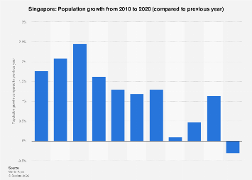 Population growth in Singapore 2016