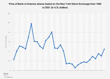 Bank Of America Share Price 1990 2019 Statista