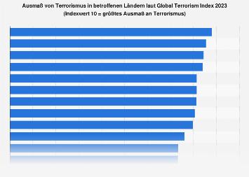 Ausmaß von Terrorismus in betroffenen Ländern laut Global Terrorism Index 2018