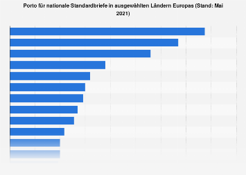 Porto für nationale Standardbriefe in den Ländern Europas 2019