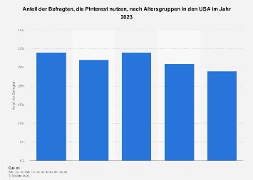 Umfrage zur Nutzung von Pinterest nach Altersgruppen in den USA 2018