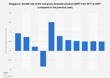 Gross domestic product (GDP) growth rate in Singapore 2022*