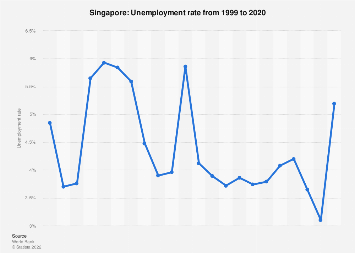Singapore Unemployment Rate 2019 Statista