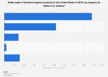 U.S. feminine hygiene products' dollar sales by category 2018