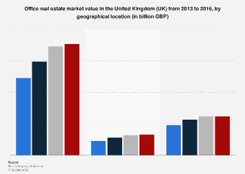 Office properties market value in the United Kingdom (UK) 2013-2016, by location