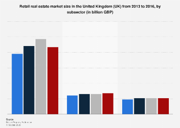 United Kingdom (UK) retail real estate market 2013-2016, by subsectors