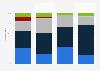 Schweizer KMU im Gastgewerbe nach finanziellen Kenngrößen 2014
