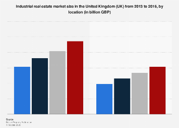 United Kingdom (UK) industrial real estate market 2013-2016, by location