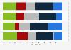 Verteilung der Schweizer KMU in der IKT-Branche nach finanziellen Kenngrößen im Jahr 2014
